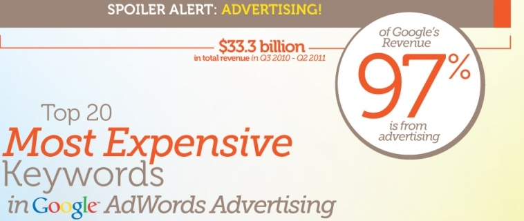 Le parole hanno un peso e in Google AdWord anche un costo
